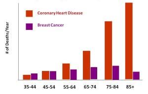 graph-heart-disease