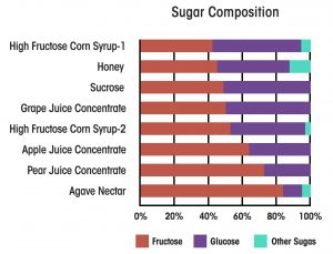 Sugar Comparisons