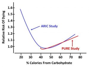 how much carbohydrates should we eat aric